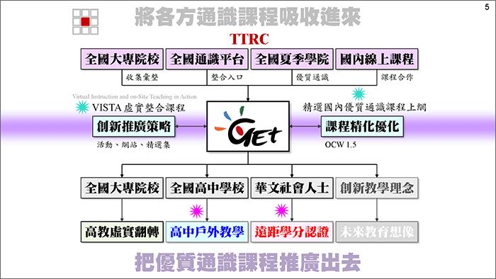 TTRC 計畫簡報檔(2020-0123):[投影片 5]擷圖