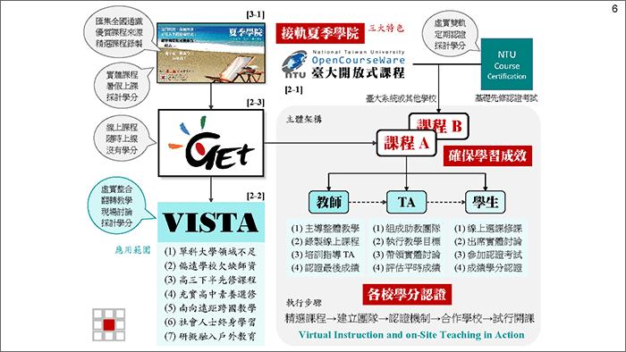 TTRC 計畫簡報檔(2020-0123):[投影片 6]擷圖