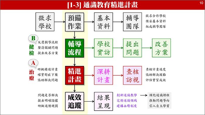 TTRC 計畫簡報檔(2020-0123):[投影片 10]擷圖