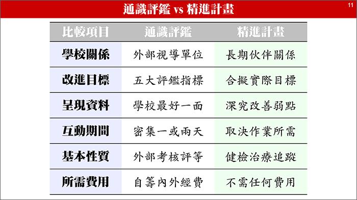 TTRC 計畫簡報檔(2020-0123):[投影片 11]擷圖