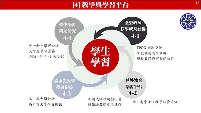 TTRC 計畫簡報檔(2020-0123):[投影片 12]擷圖