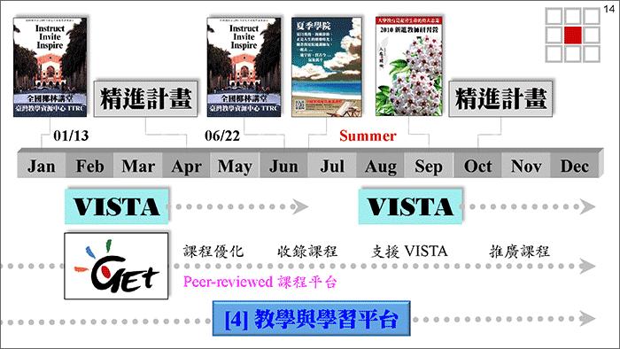 TTRC 計畫簡報檔(2020-0123):[投影片 14]擷圖