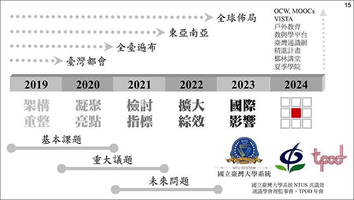 TTRC 計畫簡報檔(2020-0123):[投影片 15]擷圖